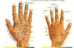 Точки акупунктуры на кистях рук