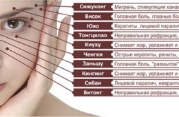 Точки акупунктуры на лице